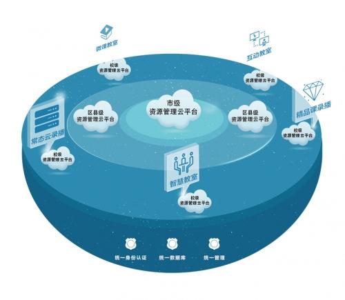 北京资源管理云平台